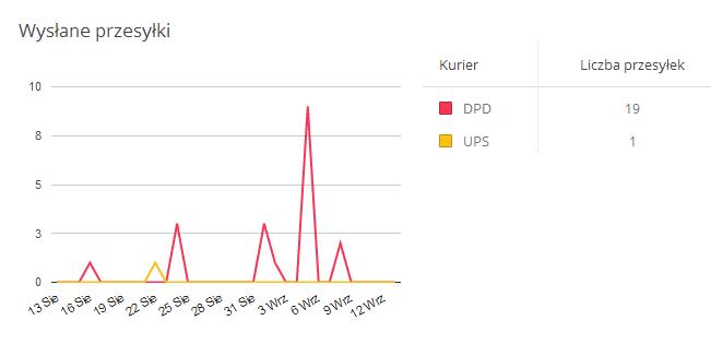 furgonetka.pl statystyki